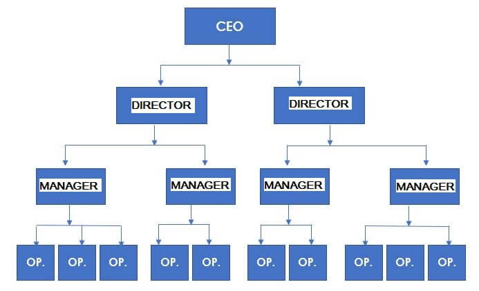 اشکالات ساختار سلسله مراتبی