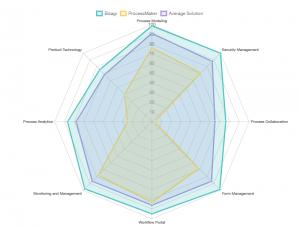 مقایسه نرم افزار Bizagi و Processmaker