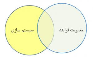 ارتباط سیستم سازی و مدیریت فرایند