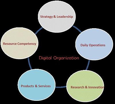 سازمان دیجیتالی