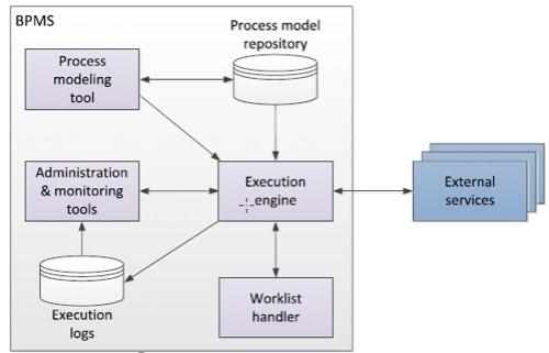 معماری نرم افزار BPMS
