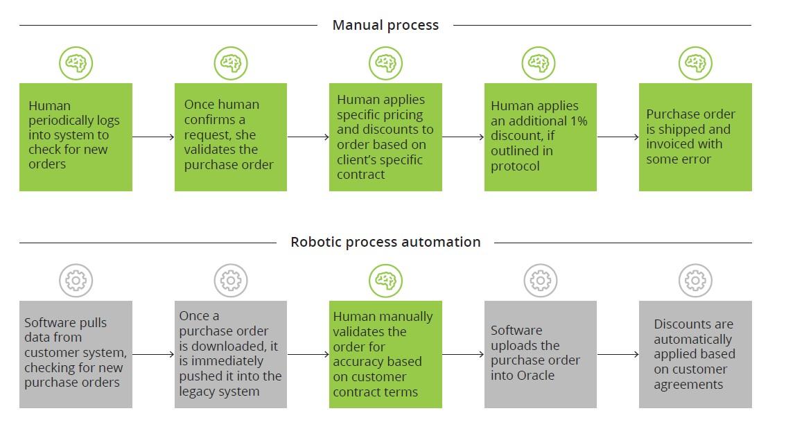 RPA یا ربات های نرم افزاری
