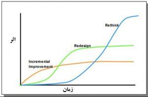 بهبود فرایندها