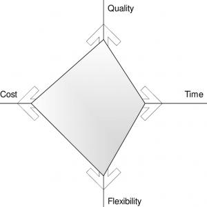طراحی مجدد فرایندها