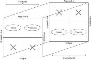 مدیریت فرایند چیست