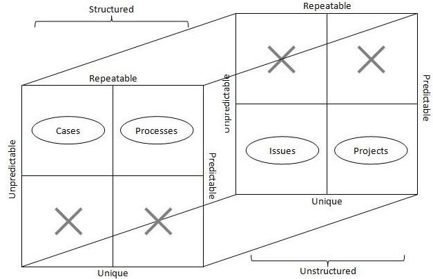 مدیریت فرایند کسب و کار