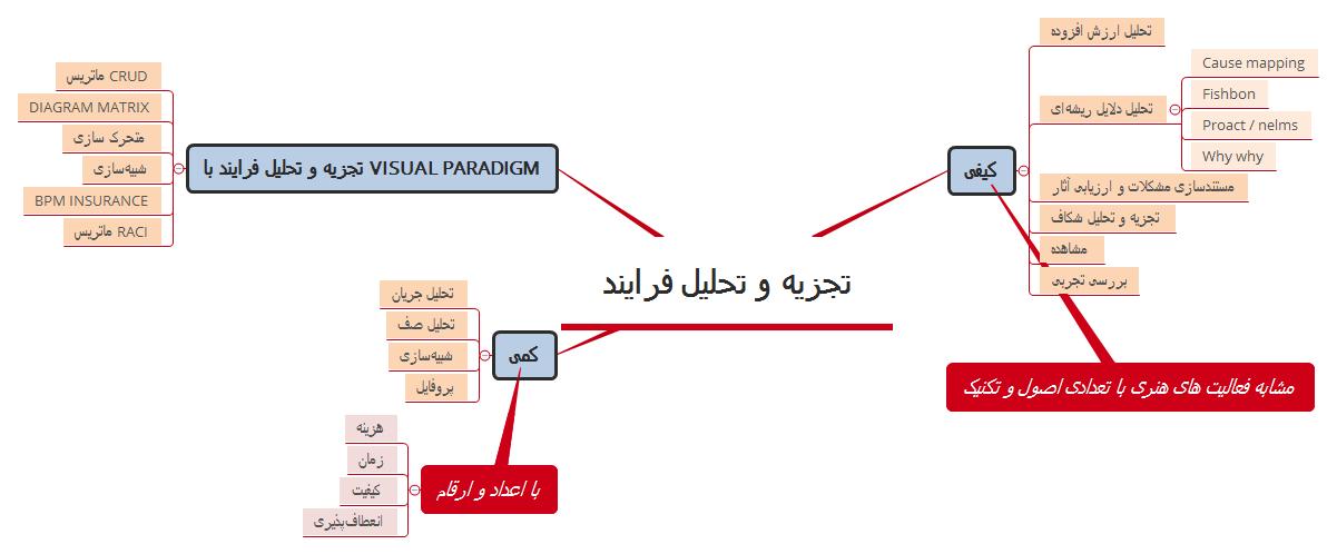 تجزیه-و-تحلیل-فرایند
