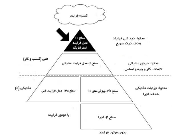 مدلسازی فرایندها