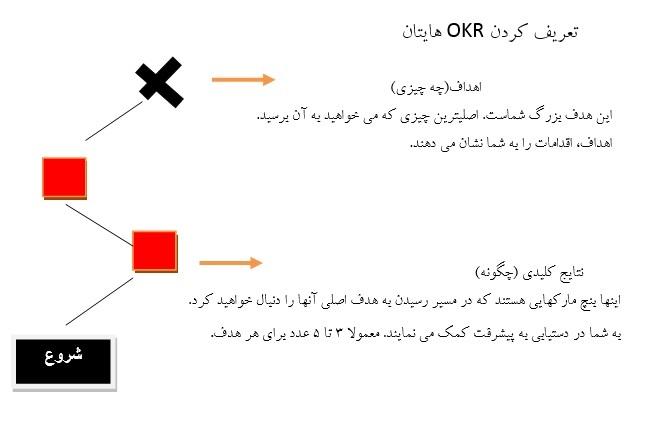 OKR چیست؟